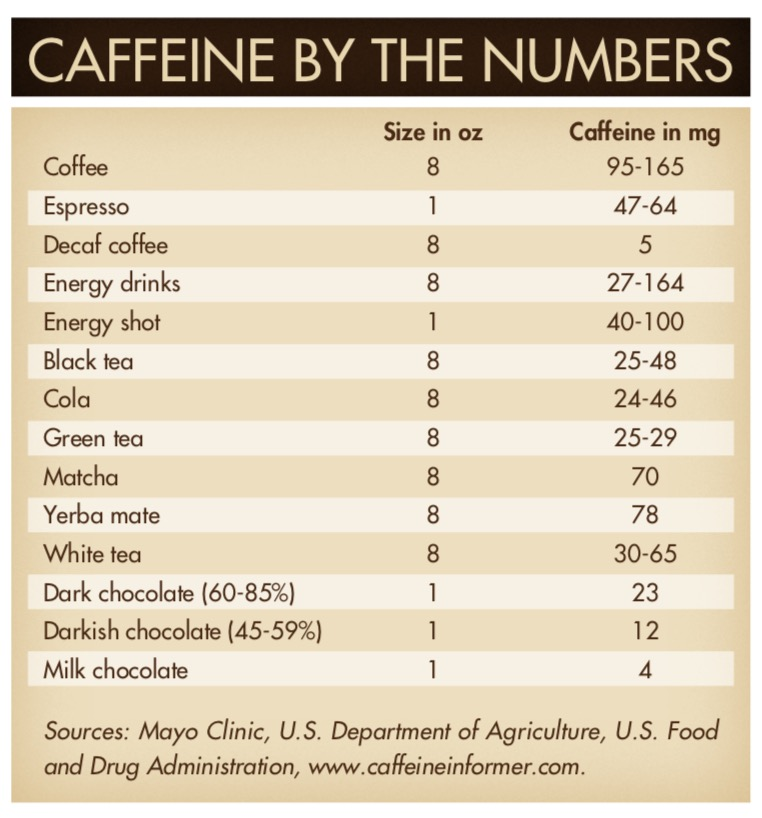 Caffeine by the Numbers